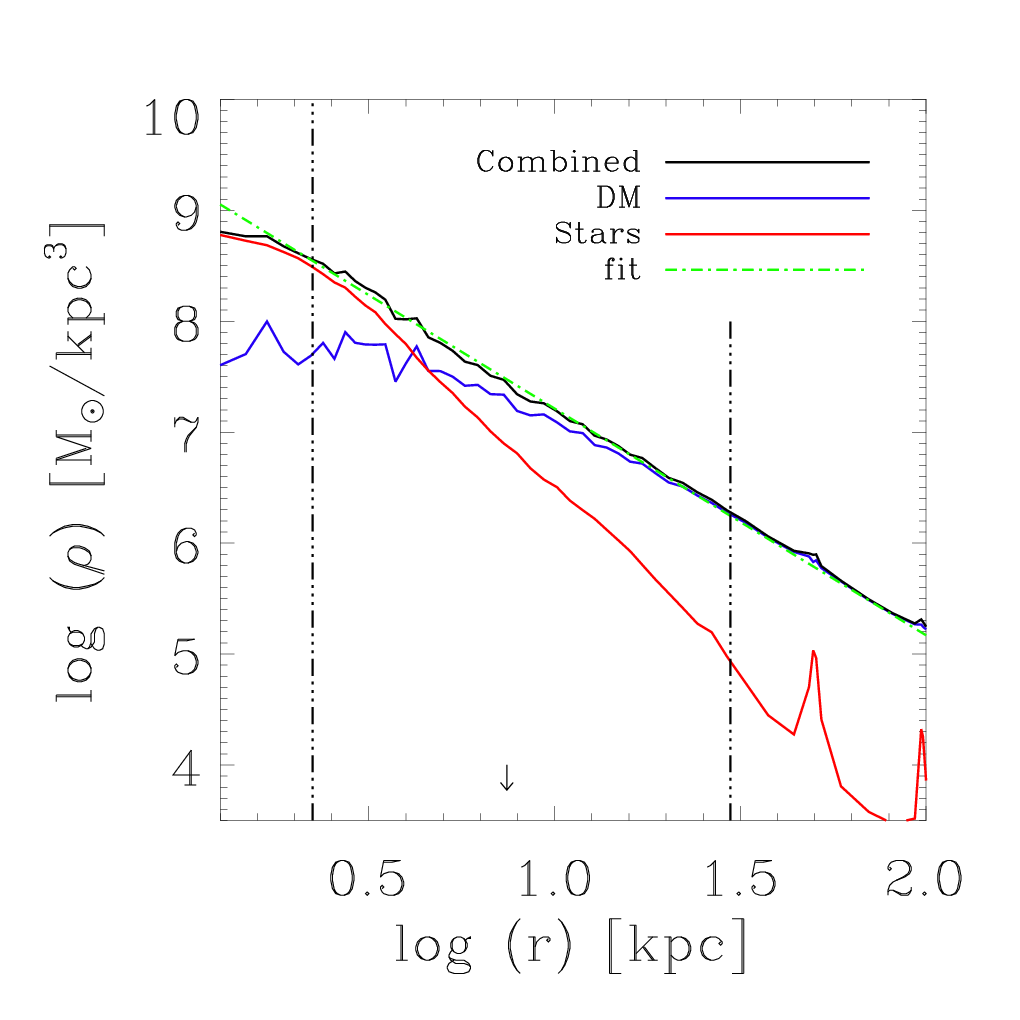 Radial density profile example